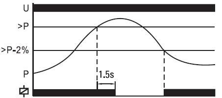 Shema Diagramma
